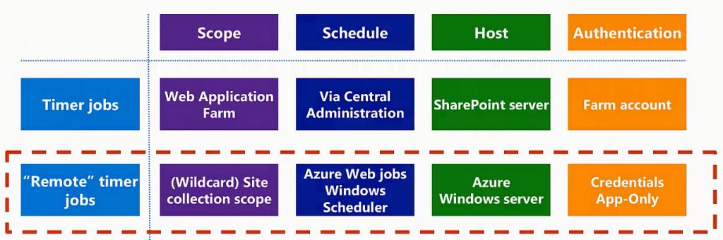 Timer Jobs vs Remote Timer Jobs