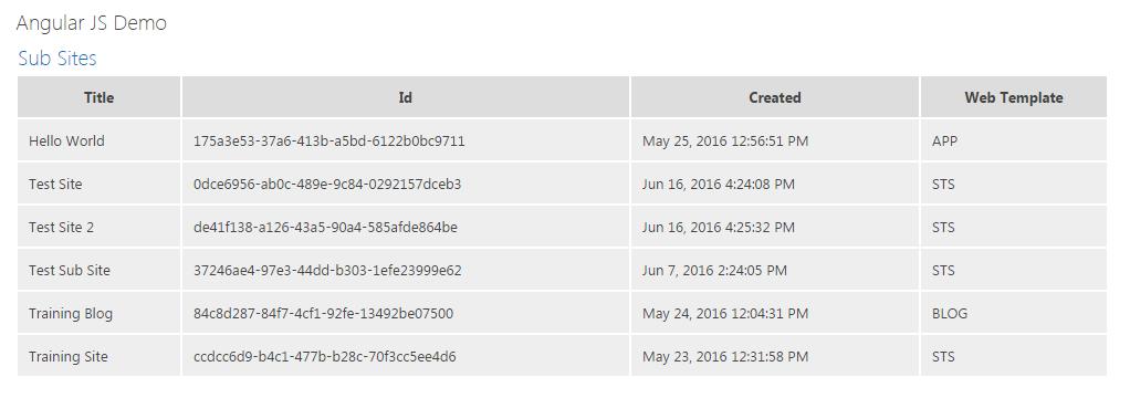 Shows website using Angular JS & PnP-JS-Core